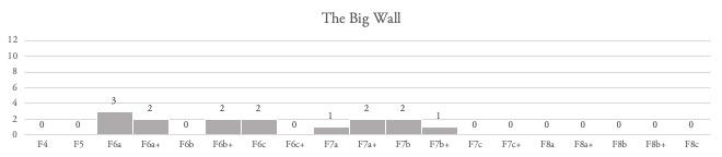 Grade Summary - BW